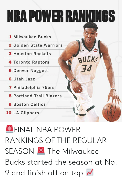Philadelphia 76ers, Boston Celtics, and Golden State Warriors: NBA POWER RANKINGSs  1 Milwaukee Bucks  2 Golden State Warriors  3 Houston Rockets  4 Toronto Raptors  5 Denver Nuggets  6 Utah Jazz  7 Philadelphia 76ers  8 Portland Trail Blazers  9 Boston Celtics  34  10 LA Clippers 🚨FINAL NBA POWER RANKINGS OF THE REGULAR SEASON 🚨  The Milwaukee Bucks started the season at No. 9 and finish off on top 📈