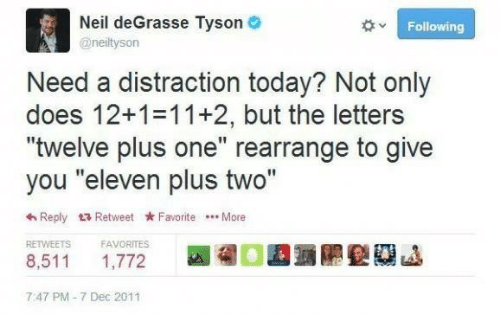 """twelve: Neil deGrasse Tyson  Following  @neiltyson  Need a distraction today? Not only  does 12+1 11+2, but the letters  """"twelve plus one"""" rearrange to give  you """"eleven plus two""""  Reply Retweet FavoriteMore  FAVORITES  RETWEETS  8,511  1,772  7:47 PM-7 Dec 2011"""