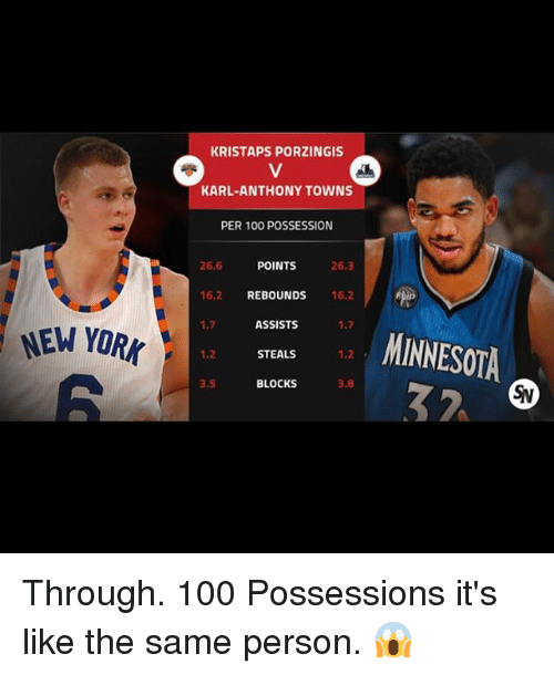 Karl-Anthony Towns: NEW YORK  KRISTAPS PORZINGIS  KARL ANTHONY TOWNS  PER 100 POSSESSION  26.6  POINTS  26.3  16.2 REBOUNDS  16,2  ASSISTS  1.7  STEALS  3, S  BLOCKS  3.8  MINNESOTA Through. 100 Possessions it's like the same person. 😱