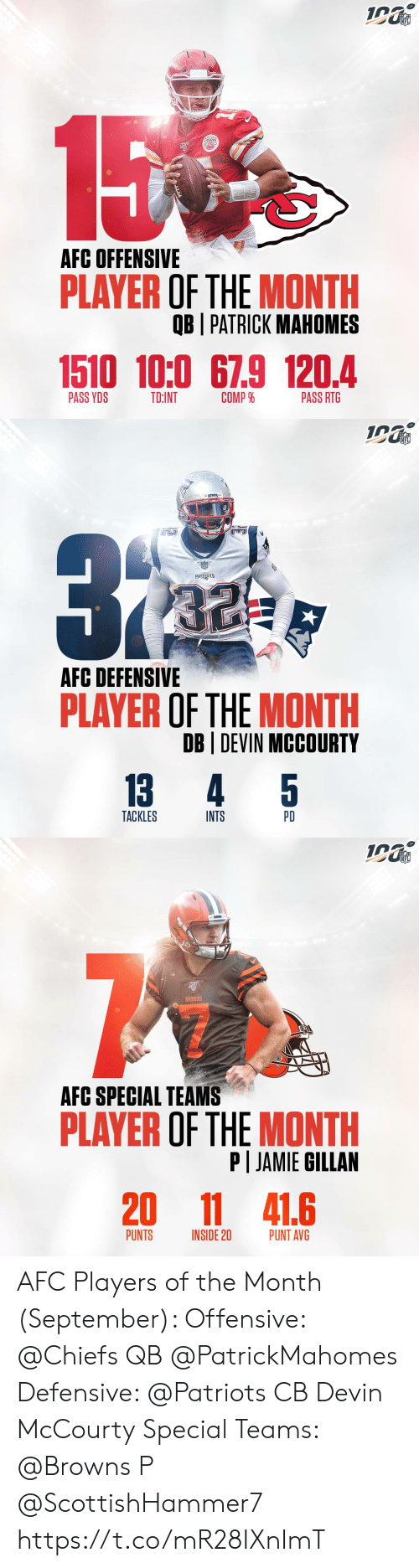 Memes, Nfl, and Patriotic: NFL  15  AFC OFFENSIVE  PLAYER OF THE MONTH  OB I PATRICK MAHOMES  1510 10:0 67.9 120.4  COMP %  PASS YDS  TD:INT  PASS RTG   NFL  ATROTE  PATRIOTS  AFC DEFENSIVE  PLAYER OF THE MONTH  DB DEVIN MCCOURTY  5  13  4  TACKLES  INTS  PD   NFL  BROWNS  AFC SPECIAL TEAMS  PLAYER OF THE MONTH  P JAMIE GILLAN  20  11 41.6  PUNTS  PUNT AVG  INSIDE 20 AFC Players of the Month (September):   Offensive: @Chiefs QB @PatrickMahomes  Defensive: @Patriots CB Devin McCourty Special Teams: @Browns P @ScottishHammer7 https://t.co/mR28IXnImT