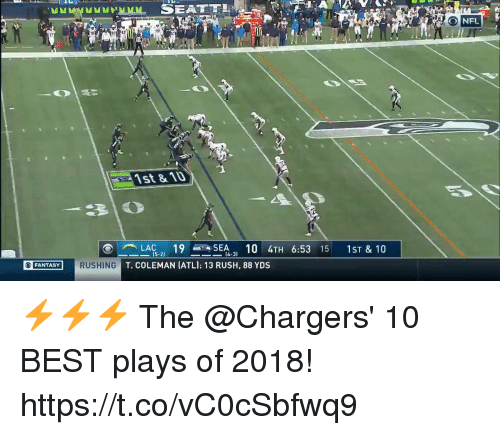 Memes, Nfl, and Best: NFL  gi  1st & 103  LAC 19SEA 10 4TH 6:53 15 1ST & 10  T. COLEMAN (ATL); 13 RUSH, 88 YDS  15-21  14-3)  FANTASYRUSHING ⚡️⚡️⚡️  The @Chargers' 10 BEST plays of 2018! https://t.co/vC0cSbfwq9