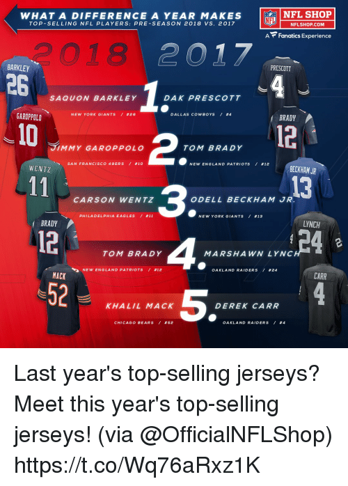 San Francisco 49ers, Chicago, and Chicago Bears: NFL SHOP  WHAT A DIFFERENCE A YEAR MAKES  TOP-SELLING NFL PLAYERS: PRE-SEASON 2018 VS. 2017  LU 一NFLSHOP.COM  A Fanatics Experience  つ018  PRESCOTT  BARKLEY  26  SAQUON BARKLEY  DAK PRESCOTT  DALLAS COWBOYS / #4  BRADY  NEW YORK GIANTS / #26  GAROPPOLD  10  12  2  3  TOM BRADY 4  JIMMY GAROPPOLO  TOM BRADY  NEW ENGLAND PATRIOTS / #12  BECKHAM JR  SAN FRANCISCO 49ERS / #10  WENTZ  13  CARSON WENTZ  ODELL BECKHAM JR  PHILA D ELPHIA EAGLES / #11  NEW YORK GIANTS / #13  LYNCH  BRADY  12-  52  MARSHAWN LYNC  OAKLAND RAIDERS / #24  NEW ENGLA N D PATRIOTS / #12  CARR  MACK  5  KHALIL MACK  DEREK CARR  CHICAGO BEARS / #52  OAKLAND RAIDERS / Last year's top-selling jerseys?  Meet this year's top-selling jerseys! (via @OfficialNFLShop) https://t.co/Wq76aRxz1K