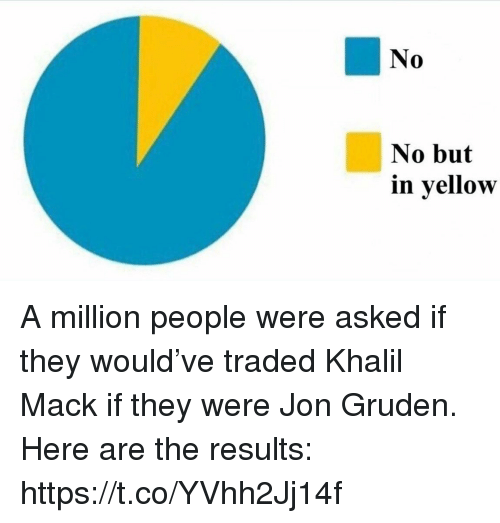 Jon Gruden: No  0  No but  in yellow A million people were asked if they would've traded Khalil Mack if they were Jon Gruden.   Here are the results: https://t.co/YVhh2Jj14f