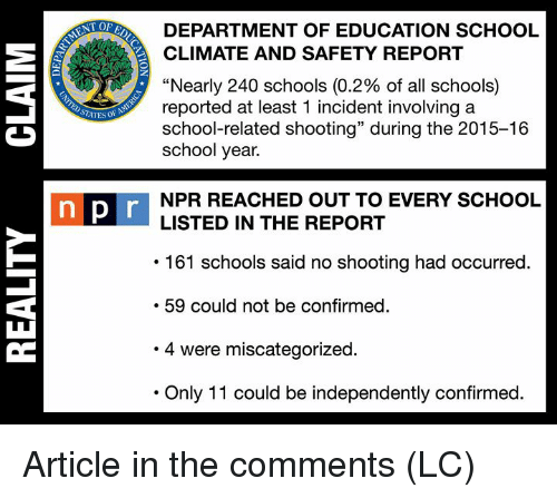 "Memes, School, and 🤖: NT OF  DEPARTMENT OF EDUCATION SCHOOL  CLIMATE AND SAFETY REPORT  ""Nearly 240 schools (0.2% of all schools)  reported at least 1 incident involvingaa  school-related shooting"" during the 2015-16  school year.  NPR REACHED OUT TO EVERY SCHOOL  LISTED IN THE REPORT  pi  161 schools said no shooting had occurred.  59 could not be confirmed  .4 were miscategorized  Only 11 could be independently confirmed. Article in the comments (LC)"