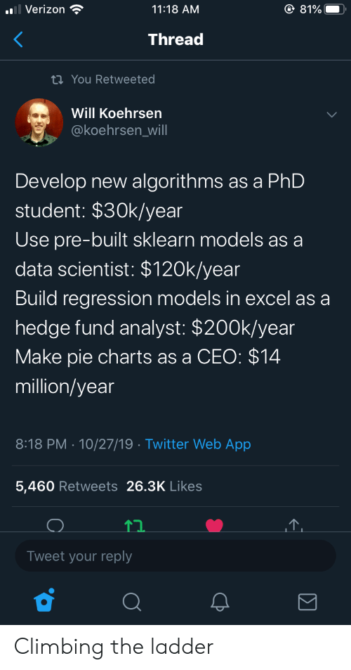 Climbing, Twitter, and Verizon: O 81%  Verizon  11:18 AM  Thread  ti You Retweeted  Will Koehrsen  @koehrsen_will  Develop new algorithms as a PhD  student: $30k/year  Use pre-built sklearn models as a  data scientist: $120k/year  Build regression models in excel as a  hedge fund analyst: $200k/year  Make pie charts as a CEO: $14  million/year  8:18 PM 10/27/19 Twitter Web App  .  5,460 Retweets 26.3K Likes  Tweet your reply Climbing the ladder