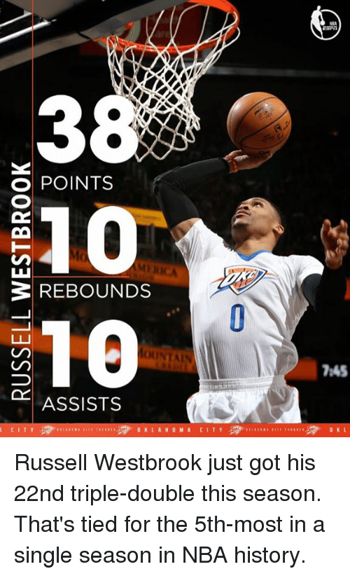 Russel Westbrook: O POINTS  REBOUNDS  10  ASSISTS  O K L A H O M A  7h45  O KL Russell Westbrook just got his 22nd triple-double this season.  That's tied for the 5th-most in a single season in NBA history.