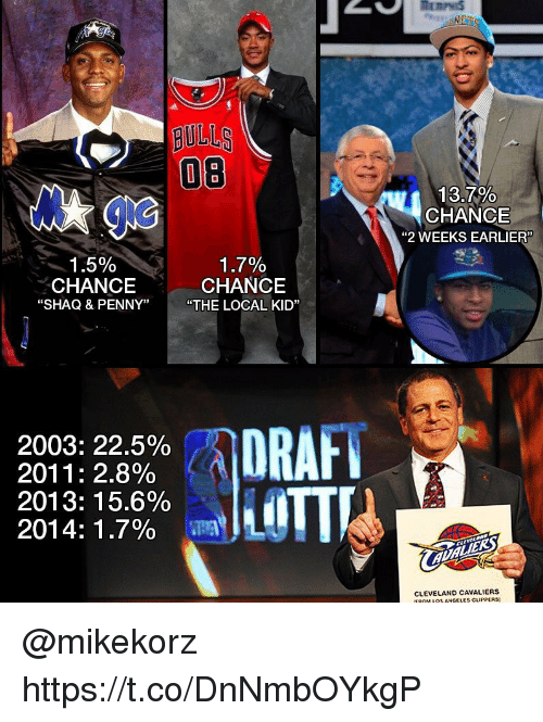 """Littled: OB  13.7%  CHANCE  """"2 WEEKS EARLIER  1.7%  1.5%  CHANCE  CHANCE  """"SHAQ & PENNY""""  """"THE LOCAL KID""""  DRAH  2003: 22.5%  2011: 2.8%  LITTL  2013: 15.6%  2014: 1.7%  CLEVELANO CAVALIERS @mikekorz  https://t.co/DnNmbOYkgP"""