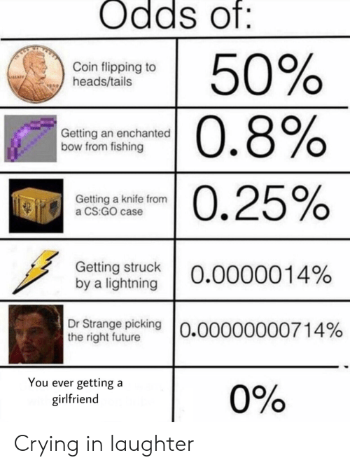 Crying, Future, and Lightning: Odds of:  50%  Coin flipping to  heads/tails  0.8%  Getting an enchanted  bow from fishing  0.25%  Getting a knife from  a CS:GO case  Getting struck  by a lightning  O.0000014%  Dr Strange picking 0.00000000714%  the right future  You ever getting a  girlfriend  0% Crying in laughter