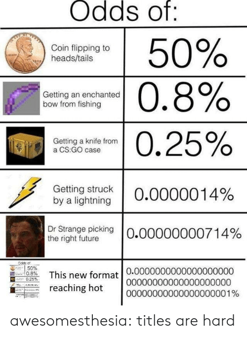 Flipping: Odds of:  50%  Coin flipping to  heads/tails  sRLaRy  |0.8%  Getting an enchanted  bow from fishing  0.25%  Getting a knife from  a CS:GO case  Getting struck  by a lightning  O.0000014%  Dr Strange picking  the right future  O.00000000714%  Odde o  50%  0.8%  This new format 0.00000000000000000000  reaching hot  .25 %  00000000000000000000  00000000000000000001% awesomesthesia:  titles are hard