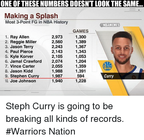 Nba, Paul Pierce, and Reggie: ONE OF THESE NUMBERS DOESNT LOOK THE SAME  Making a Splash  Most 3-Point FG in NBA History  @NBAMEMES  1. Ray Allen  2. Reggie Miller  3. Jason Terry  4. Paul Pierce  5. Kyle Korver  6. Jamal Crawford  7. Vince Carter  8. Jason Kidd  9. Stephen Curry  10. Joe Johnson  2,973  2,560  2,243  2,143  2,105  2,074  2,055  1,988  1,987  1,940  GAMES  1,300  1,389  1,367  1,343  1,053  1,204  1,359  1,391  594  1,228  Curry Steph Curry is going to be breaking all kinds of records. #Warriors Nation