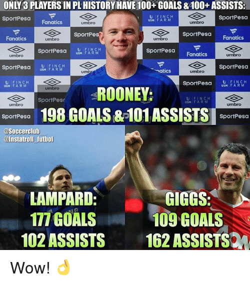 Fanatics: ONLY3 PLAYERS IN PL HISTORY HAVE 100 GOALS & 100+ ASSISTS:  sportPesa Fanatics  U FINCH  USM F ARM  SportPesa  umbro  umbro  SportPesa  sportPesa Fanatics  SportPe  Fanatics  umbro  umbro  sportPesa US FA RM  U FINCH  SportPesa  umbro  Fanatics  umbro  SportPesa  natics  umbro  um  U FINCH  USM FARM  sportPesa  FARM  ROONEY;  umbro  SportPes  USM F ARM  umbro  umbro  198 GOALS &-101ASSISTS pom  SportPesa  SportPesa  @Soccerclub  @Instatroll futhol  LAMPARD  177 GOALS  GIGGS  109 GOALS  102 ASSISTS 162 ASSISTS Wow! 👌