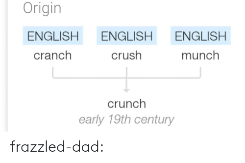 Crush, Dad, and Tumblr: Origin  ENGLISH ENGLISH ENGLISH  cranch  crush  munch  crunch  early 19th century frazzled-dad: