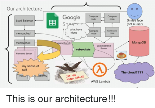 aws: Our architecturer  Google CutCoo  G Smiliey face  Compute  node  node  Load Balancer  (not a user)  what have  i done  node  node  memcached  MongoDB  Back-backend  Server  websockets  Frontend Server  my sense of  Self  The cloud????  jvm cpu  usage 43.4%  Ka  AWS Lambda This is our architecture!!!