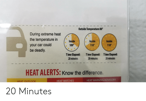 Heat, Time, and Watches: Outside Temperature 80  During extreme heat  the temperature in  Inside  109°  Inside  Inside  118°  118  your car could  be deadly.  Time Elapsed:  Time Elapsed:  T ime Elapsed:  20 minutes  20 minutes  20 minutes  HEAT ALERTS: Know the difference.  HEAT WARNING/ADVISORY  HEAT WATCHES  HEAT QUTLOOK 20 Minutes