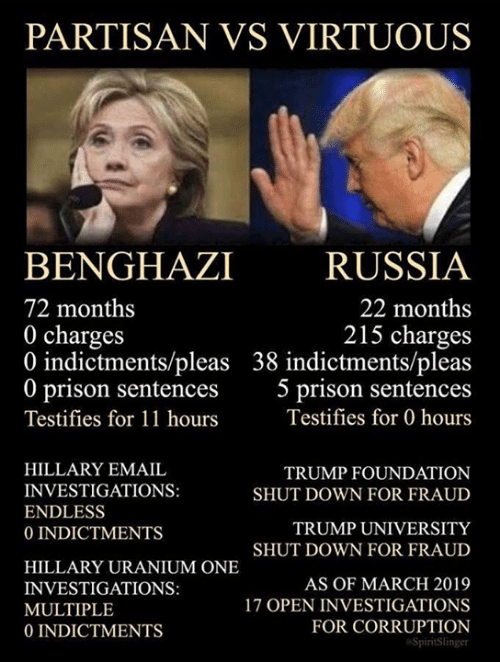 hillary: PARTISAN VS VIRTUOUS  BENGHAZI RUSSIA  72 months  0 charges  0 indictments/pleas 38 indictments/pleas  0 prison sentences 5 prison sentences  Testifies for 11 hours  22 months  215 charges  Testifies for 0 hours  HILLARY EMAIL  INVESTIGATIONS:  ENDLESS  0 INDICTMENTS  TRUMP FOUNDATION  SHUT DOWN FOR FRAUD  TRUMP UNIVERSITY  SHUT DOWN FOR FRAUD  HILLARY URANIUM ONE  INVESTIGATIONS:  MULTIPLE  0 INDICTMENTS  AS OF MARCH 2019  17 OPEN INVESTIGATIONS  FOR CORRUPTION  SpiritSlinger