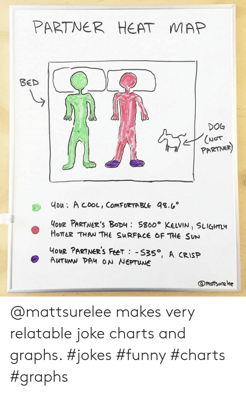 comfortable: PARTNER  HEAT  MAP  BED  DOG  (NOT  PARTNER)  uou: A cooL, ComFORTABLE 98.6  HoUR PARTNER'S BoDu S800 KELVIN SLIGHTL  HOTTER THAN THE SURFACE OF THE SUN  HouR PARTNER'S FeeT S35, A CRISP  AUTUMN DAH ON NEPTUNE  @mattsurelee @mattsurelee makes very relatable joke charts and graphs. #jokes #funny #charts #graphs