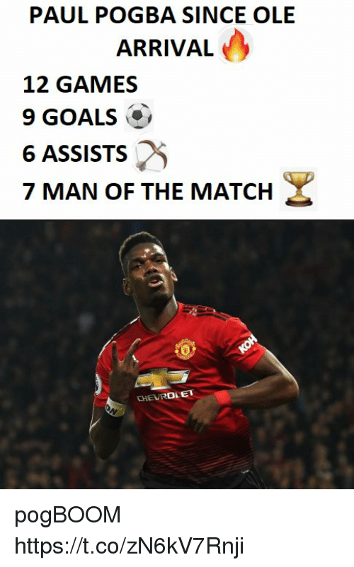 paul pogba: PAUL POGBA SINCE OLE  ARRIVAL  12 GAMES  9 GOALS  6 ASSISTS  7 MAN OF THE MATCH  o) pogBOOM https://t.co/zN6kV7Rnji