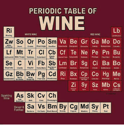 Periodic table of wine ri lb white wine red wine lambrusco riesling memes wine and champagne periodic table of wine ri lb white wine red urtaz Gallery