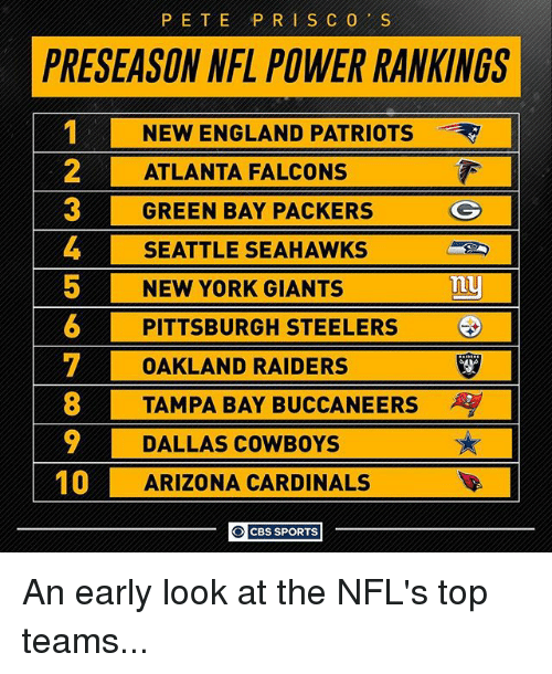 Arizona Cardinals, Atlanta Falcons, and Dallas Cowboys: PETE PRI SCO S  PRESEASON NFL POWER RANKINGS  NEW ENGLAND PATRIOTS  2 ATLANTA FALCONS  GREEN BAY PACKERS  G  4 SEATTLE SEAHAWKS  5 NEW YORK GIANTS  Tuy  6 PITTSBURGH STEELERS  T OAKLAND RAIDERS  8 TAMPA BAY BUCCANEERS  9 DALLAS COWBOYS  10  ARIZONA CARDINALS  O CBS SPORTS An early look at the NFL's top teams...