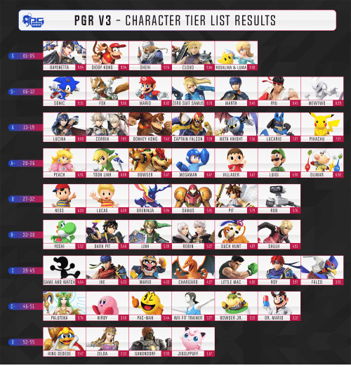 Pgr V3 Character Tier List Results Stats S 01 05 Bayonetta Diddy
