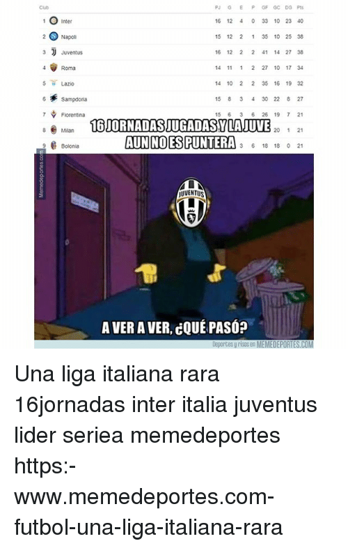 Club, Memes, and Juventus: PJ GE P GF GC DG Pt  16 12 4 0 33 10 23 40  15 12 2 1 35 10 25 38  16 12 2 2 41 14 27 38  14 11 1 2 27 10 17 34  14 10 2 2 35 16 19 32  15 8 3 4 30 22 8 27  15 6 3 6 26 19 7 21  20 21  Club  Inter  Napoli  3 Juventus  4 Roma  5 Lazio  6 Sampdona  7 Fiorentina  8 Mlan  AUNHOE8RINTE A 3 6 18 18 0.21  2 Bolonia  JUVENTUS  A VER A VER, cQUÉ PASÓ?  Deportes y risos en MEMEDEPORTES.COM Una liga italiana rara 16jornadas inter italia juventus lider seriea memedeportes https:-www.memedeportes.com-futbol-una-liga-italiana-rara