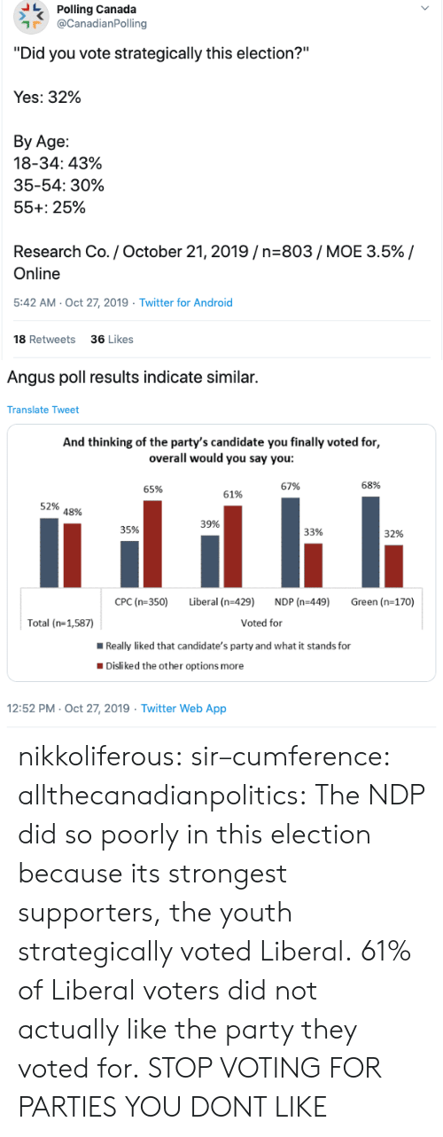 "overall: Polling Canada  @CanadianPolling  ""Did you vote strategically this election?""  Yes: 32%  Вy Age:  18-34: 43%  35-54: 30%  55+: 25%  Research Co. / October 21, 2019/n-803/ MOE 3.5% /  Online  5:42 AM- Oct 27, 2019  Twitter for Android  18 Retweets  36 Likes  >   Angus poll results indicate similar.  Translate Tweet  And thinking of the party's candidate you finally voted for,  overall would you say you:  68%  67%  65%  61%  52%  48%  39%  35%  33%  32%  CPC (n-350)  Liberal (n-429)  NDP (n-449)  Green (n-170)  Voted for  Total (n-1,587)  Really liked that candidate's party and what it stands for  Disliked the other options more  12:52 PM- Oct 27, 2019 Twitter Web App nikkoliferous:  sir–cumference:  allthecanadianpolitics:   The NDP did so poorly in this election because its strongest supporters, the youth strategically voted Liberal. 61% of Liberal voters did not actually like the party they voted for.   STOP VOTING FOR PARTIES YOU DONT LIKE"