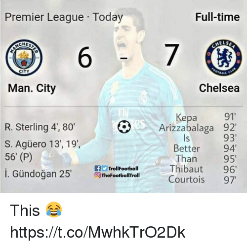 "Chelsea, Premier League, and Time: Premier League Today  Full-time  CHES  ELSE  6  CITY  Man. City  Chelsea  Kepa 91  Arizzabalaga 92  93  Better 94""  Than 95  es  R. Sterling 4, 80  S. Agüero 13, 19,  56' (P)  1. Gündoğan 25'  Is  FootballTroll Thibaut 96'  Courtois 97  f TrollFootball  İThe This 😂 https://t.co/MwhkTrO2Dk"