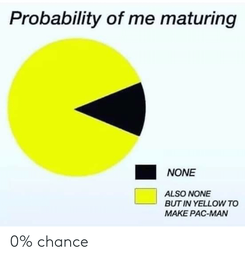 Reddit, Pac-Man, and Pac: Probability of me maturing  NONE  ALSO NONE  BUT IN YELLOW TO  MAKE PAC-MAN 0% chance