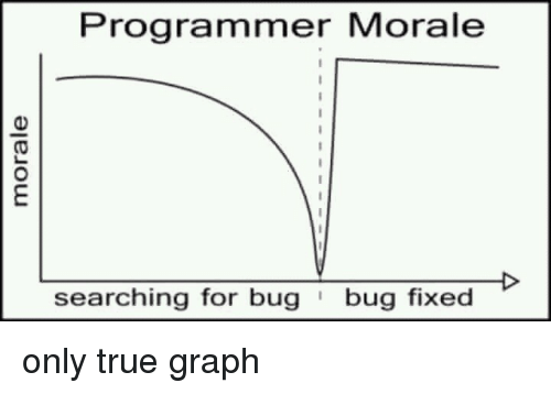 morale: Programmer Morale  searching for bugbug fixed only true graph
