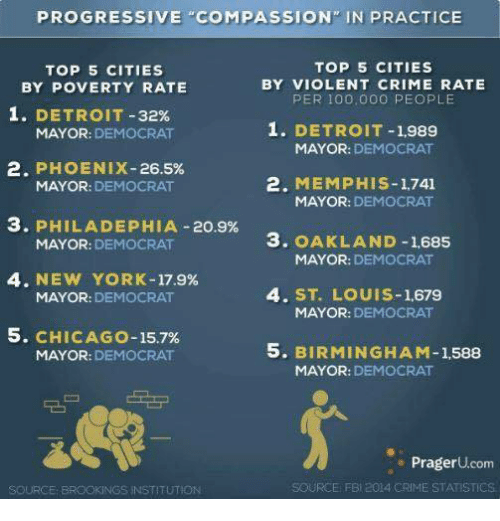 "Anaconda, Chicago, and Crime: PROGRESSIVE ""COMPASSION"" IN PRACTICE  TOP 5 CITIES  TOP 5 CITIES  BY POVERTY RATE  BY VIOLENT CRIME RATE  PER 100,000 PEOPLE  1. DETROIT-32%  1. DETROIT-1,989  MAYOR: DEMOCRAT  MAYOR: DEMOCRAT  2. PHOENIX-26.5%  2. MEMPHIS-1,741  MAYOR: DEMOCRAT  MAYOR: DEMOCRAT  3. PHILADEPHIA-20.9%  MAYOR: DEMOCRAT  3. OAKLAND -1685  MAYOR: DEMOCRAT  4. NEW YORK-17.9%  MAYOR: DEMOCRAT  4. ST. LOUIS-1,679  MAYOR: DEMOCRAT  5. CHICAGO-15.7%  MAYOR: DEMOCRAT  5. BIRMINGHAM-1,588  MAYOR: DEMOCRAT  PragerU.com  SOURCE FBI 2014 CRIME STATISTICS  SOURCE BROOKINGS INSTITUTION"