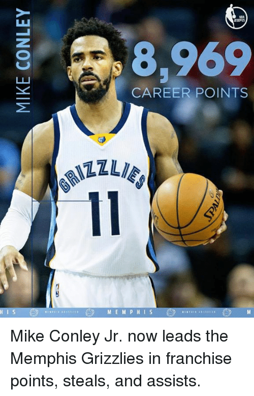 Memphis Grizzlies, Memes, and Memphis Grizzlies: R 8,969  CAREER POINTS  M E M P H I S Mike Conley Jr. now leads the Memphis Grizzlies in franchise points, steals, and assists.