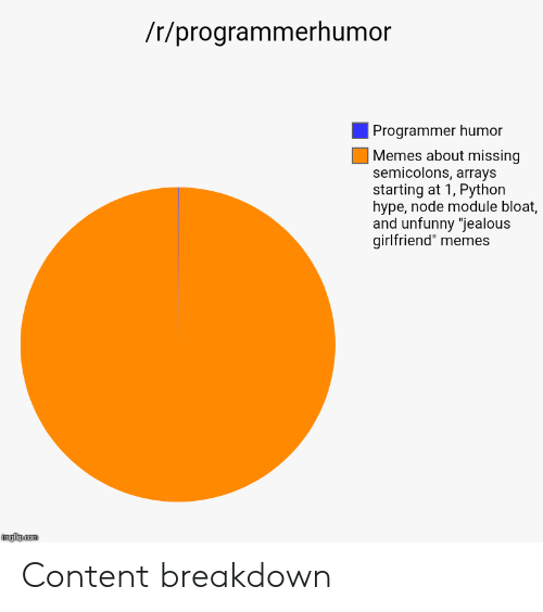 "Hype, Jealous, and Memes: /r/programmerhumor  Programmer humor  Memes about missing  semicolons, arrays  starting at 1, Python  hype, node module bloat,  and unfunny ""jealous  girlfriend"" memes Content breakdown"