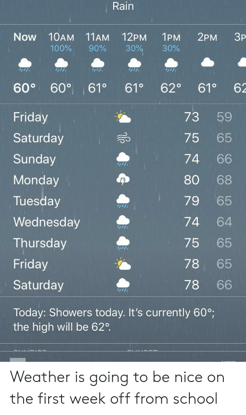 Friday, School, and Rain: Rain  2PM  Now  10AM 11AM 12PM  1PM  3P  100%  90%  30%  30%  60°  600  61 0  61 0  62°  62  610  Friday  73  59  Saturday  75  65  Sunday  74  66  Monday  80  68  Tuesday  79  65  Wednesday  74  64  Thursday  75  65  Friday  78  65  Saturday  78  66  Today: Showers today. It's currently 60°;  the high will be 620 Weather is going to be nice on the first week off from school