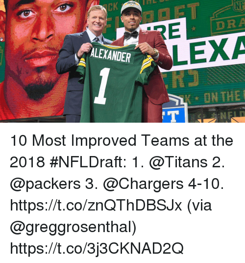 Memes, Chargers, and Packers: RE  LEXA  DRA  ALEXANDER  ONTHE  IT 10 Most Improved Teams at the 2018 #NFLDraft:  1. @Titans  2. @packers 3. @Chargers 4-10. https://t.co/znQThDBSJx (via @greggrosenthal) https://t.co/3j3CKNAD2Q