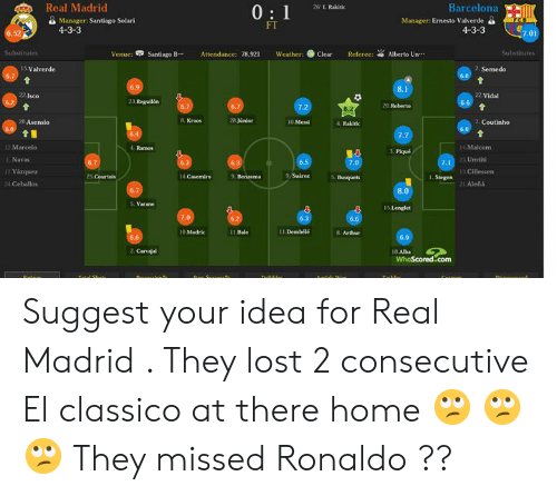 "Arthur, Barcelona, and Memes: Real Madrid  26 I. Rakitic  Barcelona  Manager: Santiago Solari  4-3-3  Manager: Ernesto Valverde a  FT  4-3-3  52  Venue:旻Santiago B…  Attendance: 78.921  Weather:● Clear  Referee:  Alberto Un.""  5 Valverde  2. Semedo  22 Isco  2 Vidal  23 Reguilón  20 Roberto  20.Asensio  8. Kroos  28 Júnior  10 Mewi  . Rakitk  12 Marcelo  I Navas  17 Vázquez  24 Ceballos  1. Ramos  3. Pique  4 Malcom  3 Umtiti  25 Courtois  9, Suirez  Busquets  1 Stegen  8.0  5. Varane  15 Lenglet  11 Bale  11 Dembelé  8. Arthur  WhoScored.com Suggest your idea for Real Madrid . They lost 2 consecutive El classico at there home 🙄 🙄 🙄 They missed Ronaldo ??"
