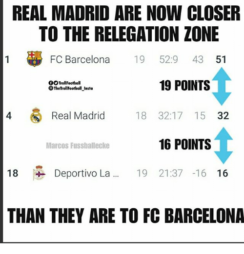 Barcelona, Memes, and Real Madrid: REAL MADRID ARE NOW CLOSER  TO THE RELEGATION ZONE  FC Barcelona 19 52:9 43 51  19 POINTS  OOTrollFootball  TheTrollFootball_Insta  4  Real Madrid  18 32:17 15 32  Marcos Fusshallecke  16 POINTS  18 Deportivo La 19 21:37 -16 16  THAN THEY ARE TO FC BARCELONA