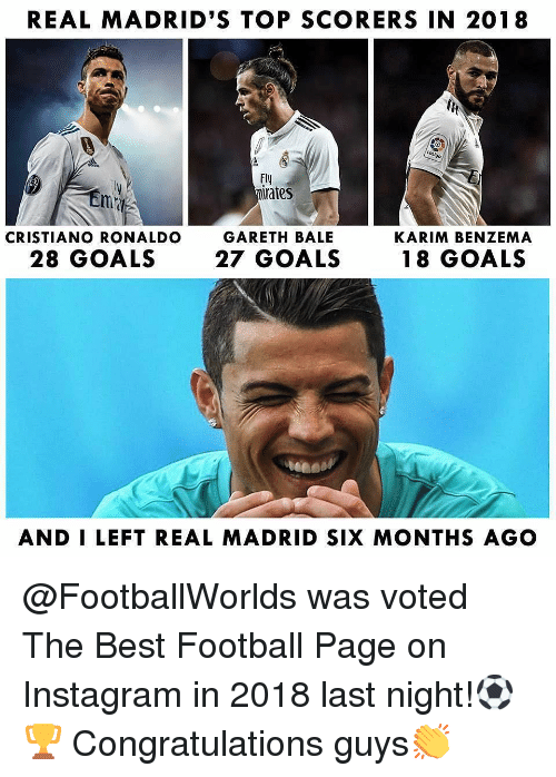 Cristiano Ronaldo, Football, and Gareth Bale: REAL MADRID'S TOP SCORERS IN 2018  Fly  mirates  GARETH BALE  27 GOALS  CRISTIANO RONALDO  KARIM BENZEMA  28 GOALS  18 GOALS  AND I LEFT REAL MADRID SIX MONTHS AGO @FootballWorlds was voted The Best Football Page on Instagram in 2018 last night!⚽🏆 Congratulations guys👏
