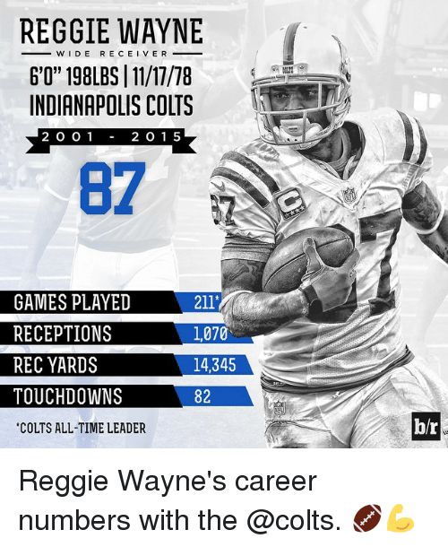"Indianapolis Colts: REGGIE WAYNE  WIDE RECEIVE R  6'0"" 198LBS 11/17/78  INDIANAPOLIS COLTS  2 1 5  2 O O 1  GAMES PLAYED  211'  RECEPTIONS  l,070  REC YARDS  14,345  TOUCHDOWN  82  COLTS ALL-TIME LEADER  br Reggie Wayne's career numbers with the @colts. 🏈💪"