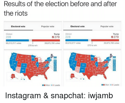 Trump Clinton: Results of the election before and after  the riots  Electoral vote  Popular vote  Electoral vote  Popular vote  Trump  Clinton  Trump  Clinton  G279  279  228  60.212,217 votes  59,875,788 votes  60,212,217 votes  59,875,788 votes  270 to win  270 to win  NN UT CO KS  ok AA  Won Leads  Won Leads Instagram & snapchat: iwjamb