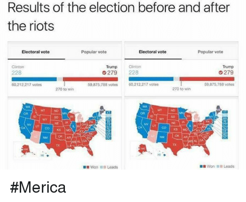 Clinton Trump: Results of the election before and after  the riots  Electoral vote  Popular vote  Electoral vote  Popular vote  Trump  Clinton  Trump Clinton  G279  228  G 279  228  59,875,788 votos  60,212,217 votes  59.875.788 votes  60.212.217 votes  270 to win  270 to win  AA  Won Leads  Won Leads #Merica