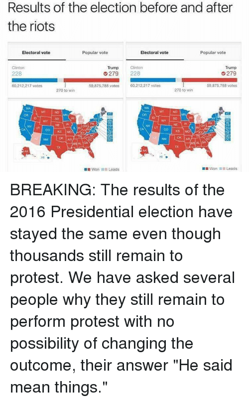 "Clinton Trump: Results of the election before and after  the riots  Electoral vote  Electoral vote  Popular vote  Popular vote  Trump  Clinton  Clinton  Trump  279  228  279  8 votos  60,212,217 votes  60.212 217 votes  59.875.788 votes  270 to win  270 to win  NV UT CO KS  Mot  Won In Leads  DIWon il Leads BREAKING: The results of the 2016 Presidential election have stayed the same even though thousands still remain to protest. We have asked several people why they still remain to perform protest with no possibility of changing the outcome, their answer ""He said mean things."""