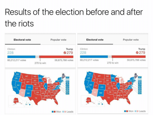Trump Clinton: Results of the election before and after  the riots  Popular vote  Electoral vote  Electoral vote  Popular vote  Trump  Clinton  Clinton  Trump  279  228  228  279  60,212,217 votes  59,875,788 votes  60,212,217 votes  59,875,788 votes  270 to win  270 to win  OR  OR  NV UT CO KS  IL IN  IL IN  CA  DEI  OK AR  OK AR  DC  MS AL GA  AK  AK  Won Leads  Won  Leads