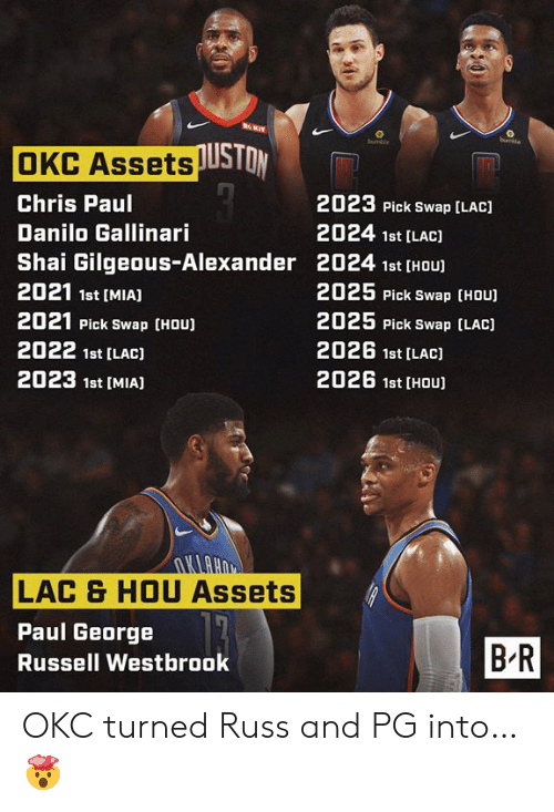 Chris Paul: RKIT  buchie  bumble  OKC AssetsUSTON  2023 Pick Swap [LAC)  Chris Paul  2024 1st [LAC)  Danilo Gallinari  Shai Gilgeous-Alexander 2024 1st [HOU  2021 1st [MIA]  2025 Pick Swap [HOU)  2025 Pick Swap (LAC)  2021 Pick Swap (HOU)  2026 1st [LAC)  2022 1st [LAC)  2026 1st [HOU  2023 1st [MIAJ  UHUTU  LAC & HOU Assets  Paul George  BR  Russell Westbrook OKC turned Russ and PG into… 🤯