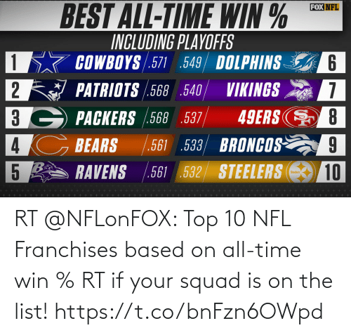 If Your: RT @NFLonFOX: Top 10 NFL Franchises based on all-time win %  RT if your squad is on the list! https://t.co/bnFzn6OWpd