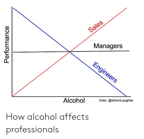 Alcohol, How, and Sales: Sales  Managers  Engineers  Alcohol  Insta: @siliconLaughter  Performance How alcohol affects professionals