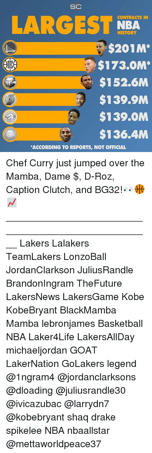 Roz: SC  CONTRACTS IN  LARGEST NBA  HISTORY  $201M*  $173.0M*  $152.6M  $139.9M  $139.OM  $136.4M  ACCORDING TO REPORTS, NOT OFFICIAL Chef Curry just jumped over the Mamba, Dame $, D-Roz, Caption Clutch, and BG32!👀🏀📈 ____________________________________________________ Lakers Lalakers TeamLakers LonzoBall JordanClarkson JuliusRandle BrandonIngram TheFuture LakersNews LakersGame Kobe KobeBryant BlackMamba Mamba lebronjames Basketball NBA Laker4Life LakersAllDay michaeljordan GOAT LakerNation GoLakers legend @1ngram4 @jordanclarksons @dloading @juliusrandle30 @ivicazubac @larrydn7 @kobebryant shaq drake spikelee NBA nbaallstar @mettaworldpeace37