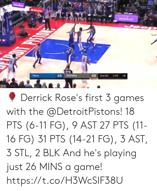 pistons: sccanture  AStatefarm  accenture  JeeP  08  2:09  48 2nd Qtr  48 PISTONS  76ERS  BON 🌹 Derrick Rose's first 3 games with the @DetroitPistons!  18 PTS (6-11 FG), 9 AST 27 PTS (11-16 FG)  31 PTS (14-21 FG), 3 AST, 3 STL, 2 BLK  And he's playing just 26 MINS a game!  https://t.co/H3WcSIF38U