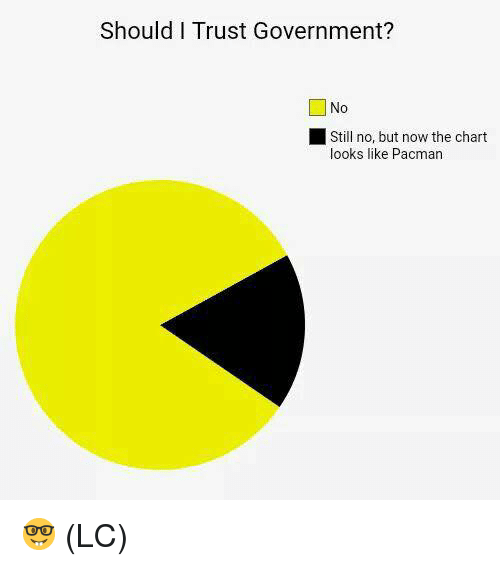 Pacman: Should I Trust Government?  0  Still no, but now the chart  looks like Pacman 🤓 (LC)