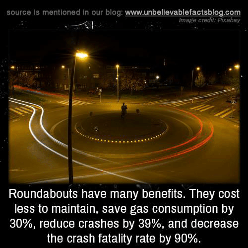 fatality: source Is mentioned in our blog: www.unbellevablefactsblog.com  lmage credit: Pixabay  Roundabouts have many benefits. They cost  less to maintain, save gas consumption by  30%, reduce crashes by 39%, and decrease  the crash fatality rate by 90%.