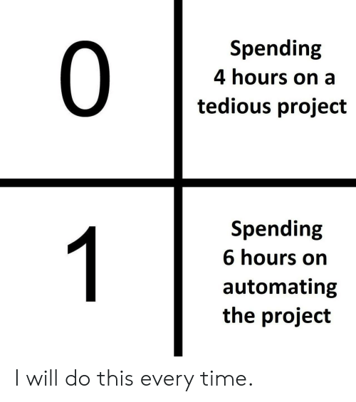 4 Hours: Spending  0  4 hours on a  tedious project  Spending  1  6 hours on  automating  the project I will do this every time.